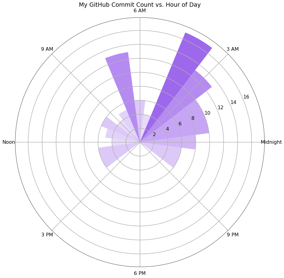 Circular Bar Graph, Time of Day on the x-axis, Commit Count on the y-axis